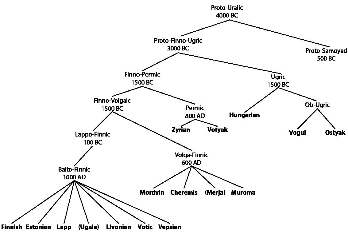 decsy_1990_künnap_1998_uralic_tree_01.png